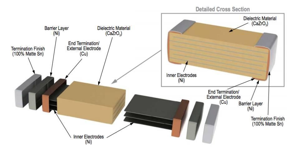 新型 U2J 电介质材料的简介和优点