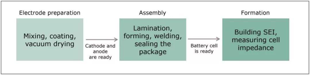 关于电源设计中电池化成的分析和研究