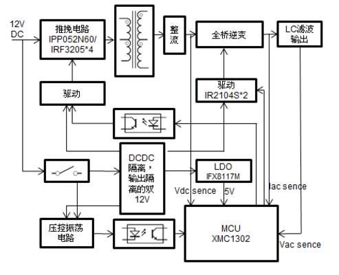 关于600W DC-AC逆变器方案的分析和介绍