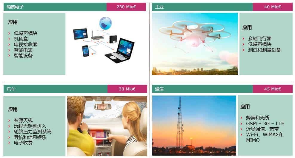 关于典型和非典型无线通信应用射频前端之解决方案的...