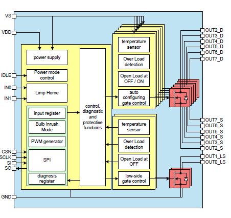 关于SPI继电器驱动控制器的现状和发展应用分析