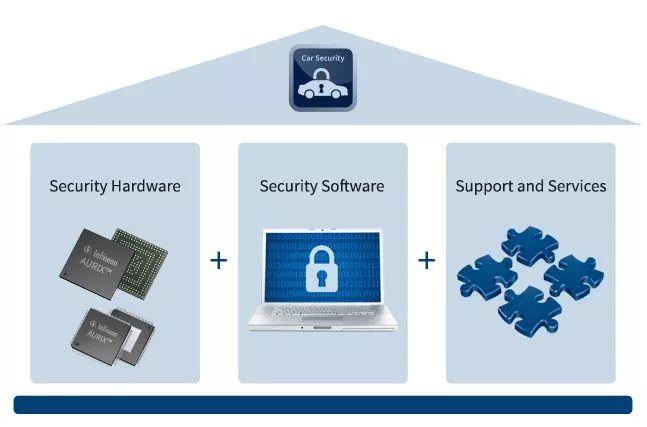 关于AURIX安全解决方案的分析和应用