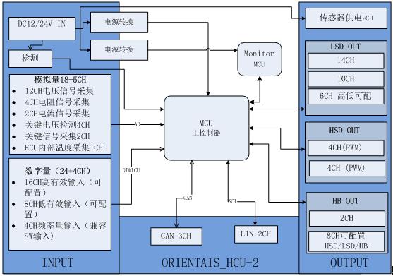关于整车控制系统的分析和应用