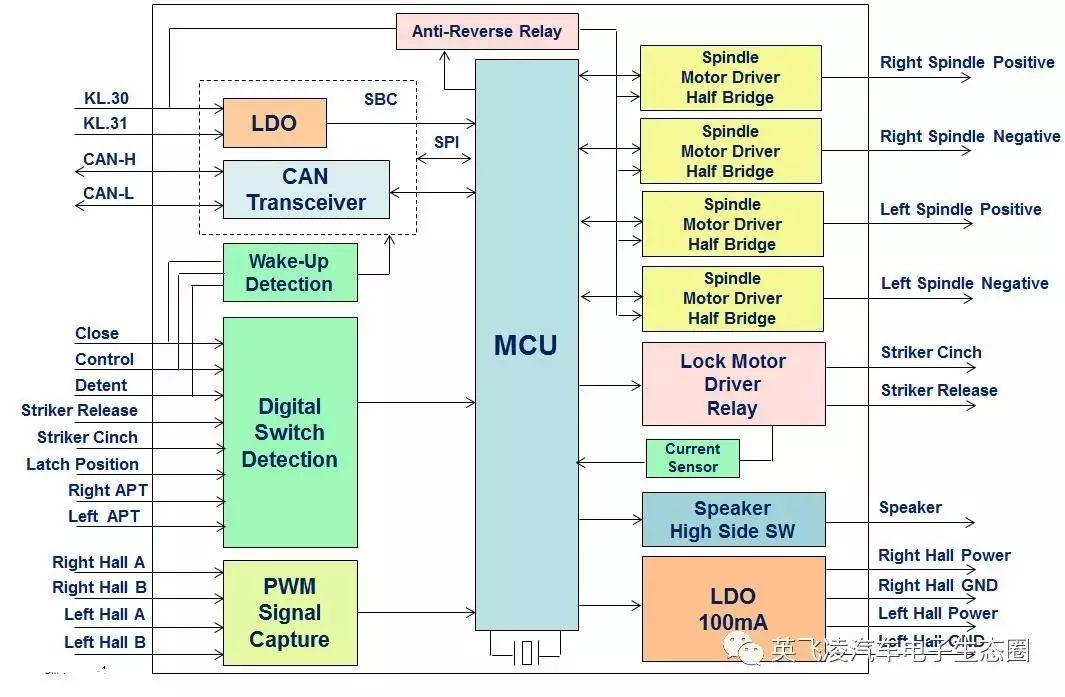 关于汽车电动尾门控制器的性能分析和应用