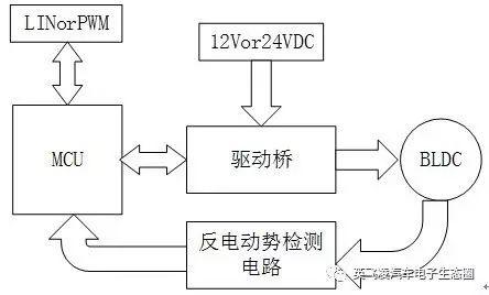 关于无刷电机驱动电动水泵和新能源汽车电机控制器的分析介绍