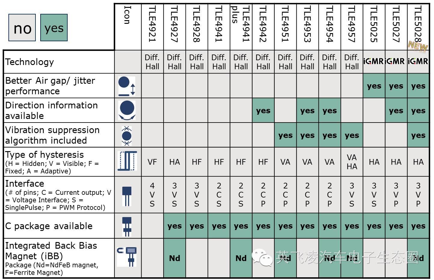 关于为变速箱系统而生的传感器的分析