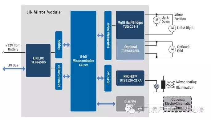 关于分散式车镜模块的分析介绍