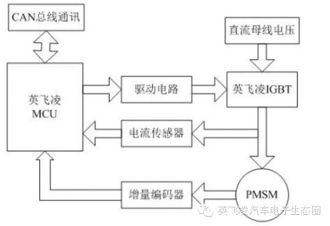 关于永磁电机控制系统的分析和介绍