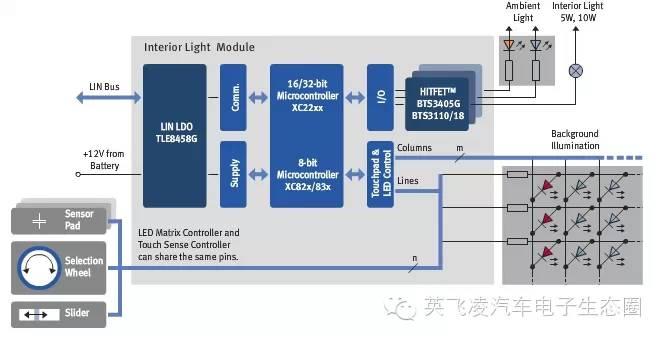 关于英飞凌室内照明控制与电容式触摸传感器的性能分析和介绍