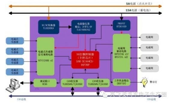 关于汽车防抱死系统(ABS)的分析和介绍