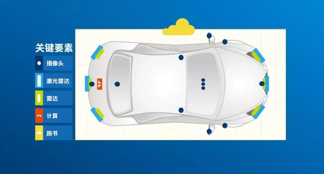 关于传感器在自动驾驶汽车中的作用分析介绍