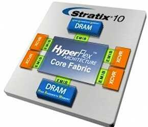 英特尔嵌入式多芯片互连桥接技术实现的异构SiP集...
