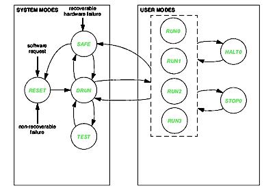 汽车SoC上硅后应力测试的各个领域知识解析
