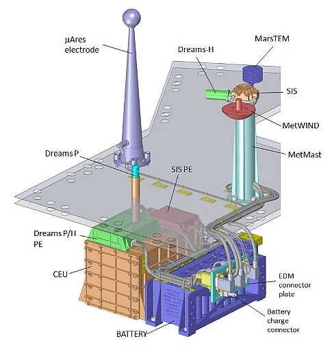 DREAMS实验将成为一个自主气象站,目的是研究尘埃对尘埃的影响