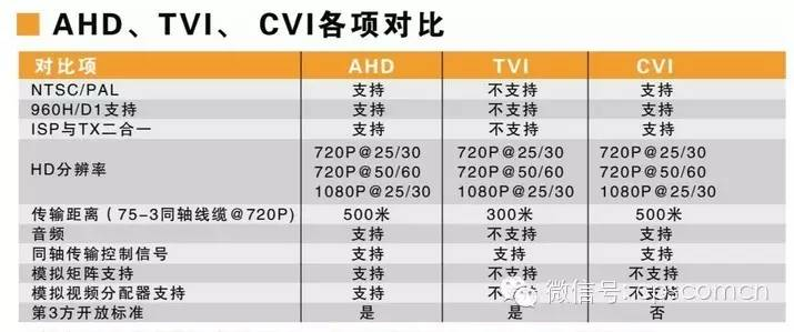 关于HD-SDI、HDCVI、HD-TVI、AH...