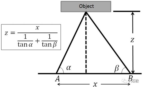 关于TOF和双目视觉的差异性分析