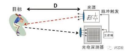 关于TOF相机的性能分析和原理介绍