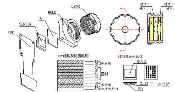 关于摄像头模组的分析和介绍