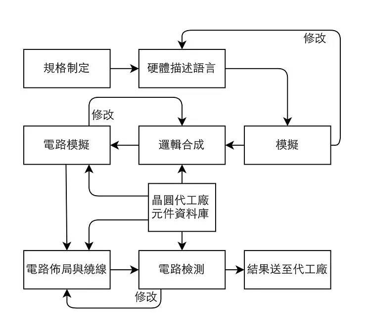关于芯片的设计和生产流程介绍
