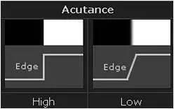 对于镜头的MTF曲线分析和原理介绍