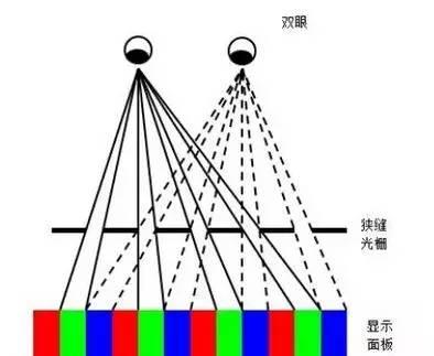 关于裸眼3D立体显示技术原理分析和应用