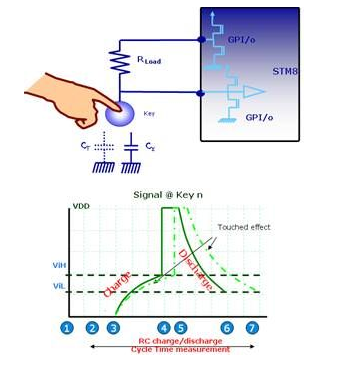 ST电容式触摸按键的工作原理及应用解析