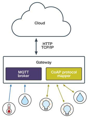 物联网推动嵌入式控制向前所未有的智能水平发展