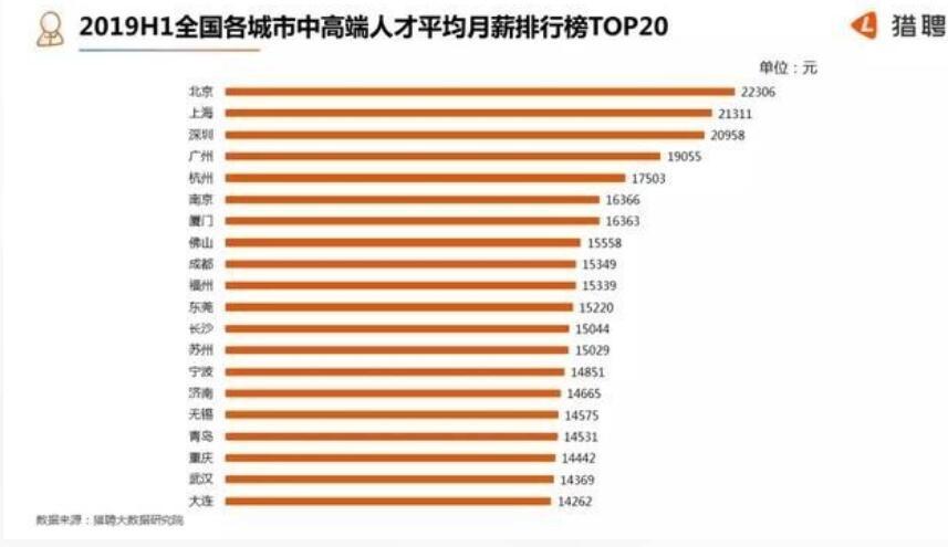 《亚博》5G架构师最抢手,京沪深中高端人士月薪均超2万