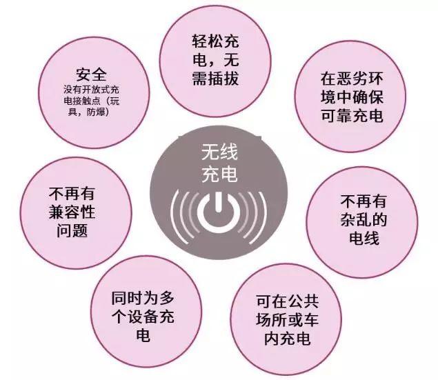 关于无线充电的好处和应用