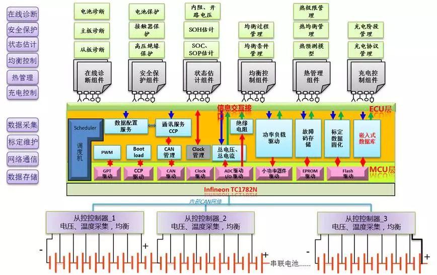 关于电池管理系统解决方案的分析和应用
