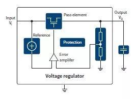 关于线性稳压器的原理,功能及类型分析和介绍