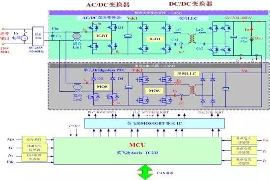 关于6.6kW车载双向充电机的性能分析和应用