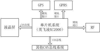 关于校车信息控制系统的分析和介绍