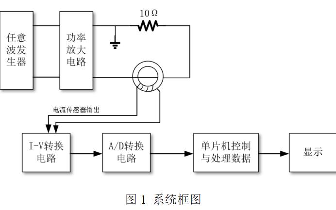 电流信号检测装置的设计报告免费下载