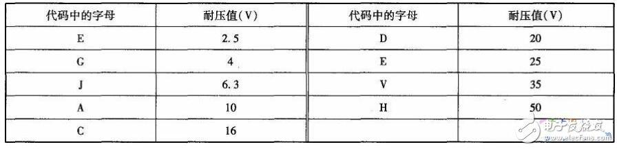 贴片电容与贴片电解电容的区别_贴片电解电容标识方法