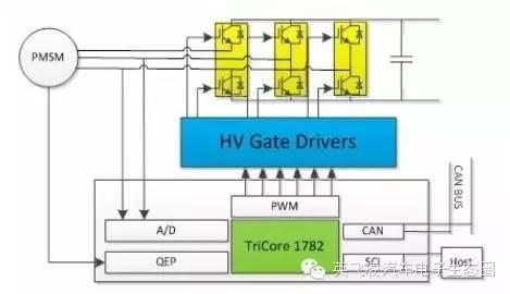 关于20kW微型电动汽车电机控制系统的性能分析