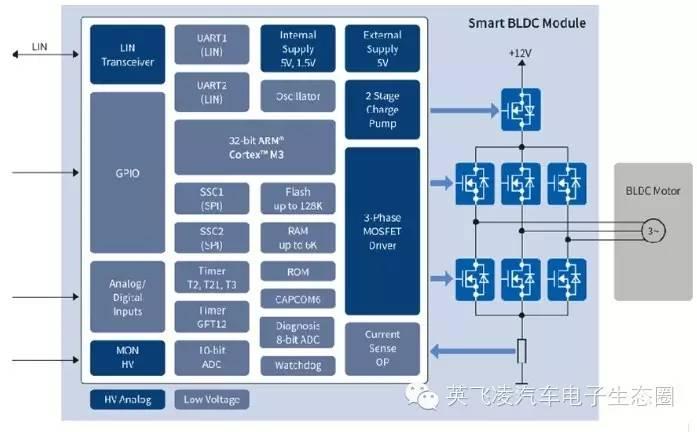 关于水泵及冷却扇的分析和先容