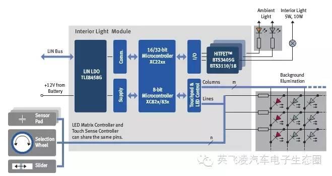 关于室内照明控制与电容式触摸传感器的分析和应用