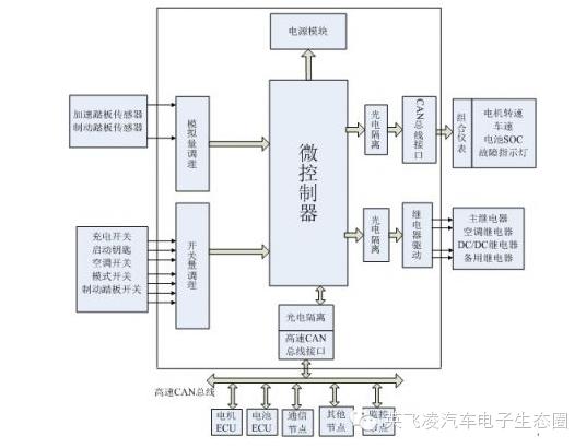 關于純電動汽車整車控制器的分析和介紹