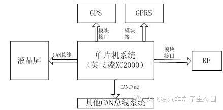 关于校车信息控制系统的介绍分析
