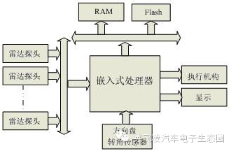 关于自主泊车系统的分析和介绍