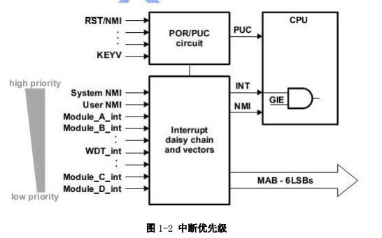 MSP430F5XX系列单片机中文用户手册免费下载
