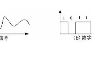 分析模擬電路與數字電路的作用