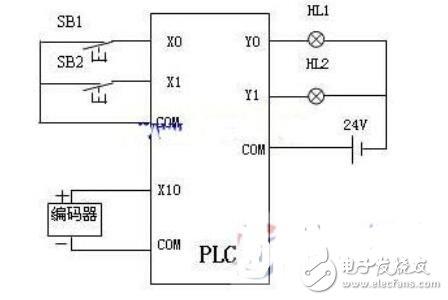 旋轉編碼器參數_旋轉編碼器與plc連接