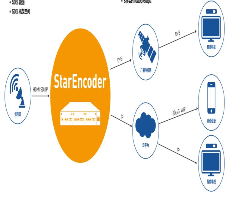 关于英特尔媒体处理器的介绍和应用