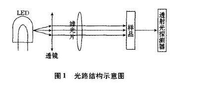 近红外吸收型光电传感器的结构设计