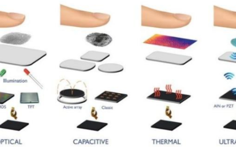 關于屏下指紋識別技術的三大方案