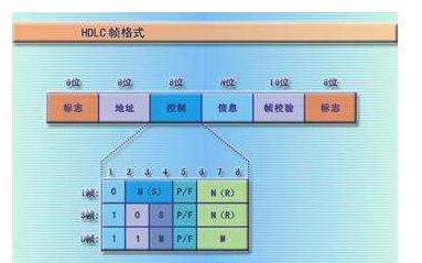 CRC算法原理和CRC编码的实现方式与使用Verilog对CRC编码进行描述