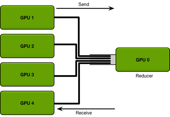 關于分布式訓練的線性加速實踐詳解