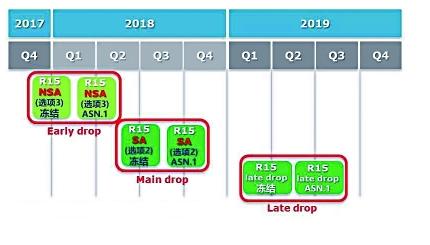 全球3GPP更新5G標準R15版本的時間表正式公布